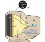 Как работает и устроен ЭЛТ телевизор